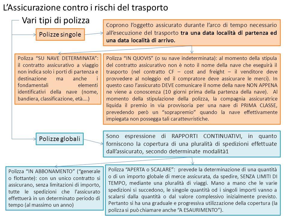 L'Assicurazione contro i rischi del trasporto Vari tipi di polizza Polizze singole Coprono l'oggetto assicurato durante l'arco di tempo necessario all