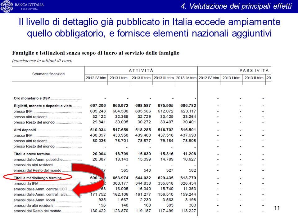 Il livello di dettaglio già pubblicato in Italia eccede ampiamente quello obbligatorio, e fornisce elementi nazionali aggiuntivi 11 4. Valutazione dei
