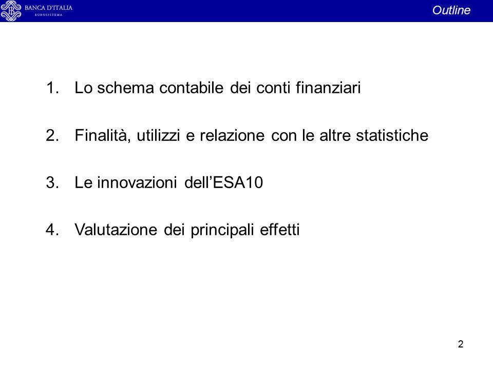 22 Outline 1.Lo schema contabile dei conti finanziari 2.Finalità, utilizzi e relazione con le altre statistiche 3.Le innovazioni dell'ESA10 4.Valutazi