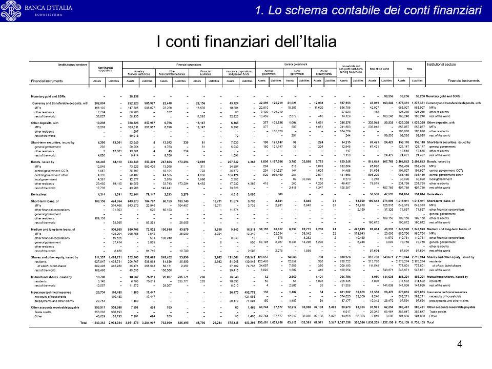 I conti finanziari dell'Italia 4 1. Lo schema contabile dei conti finanziari