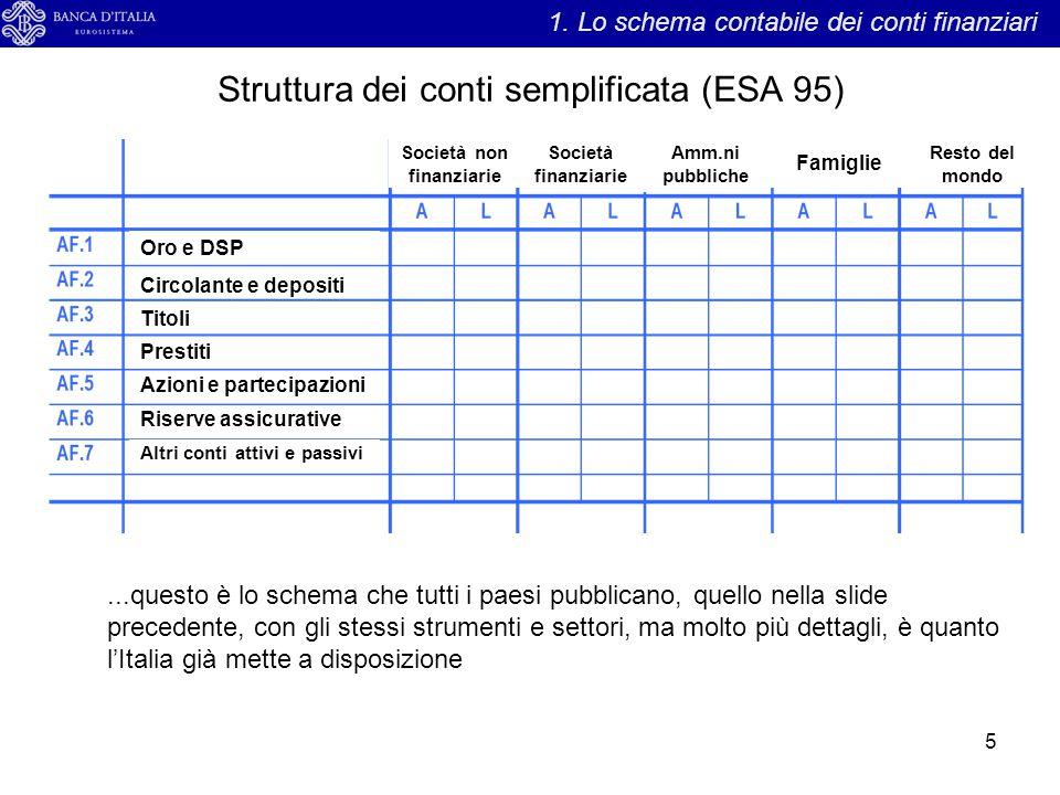 Struttura dei conti semplificata (ESA 95) 5 1. Lo schema contabile dei conti finanziari Società non finanziarie Società finanziarie Amm.ni pubbliche F