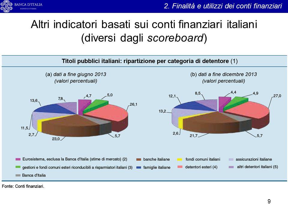 Altri indicatori basati sui conti finanziari italiani (diversi dagli scoreboard) 9 2. Finalità e utilizzi dei conti finanziari
