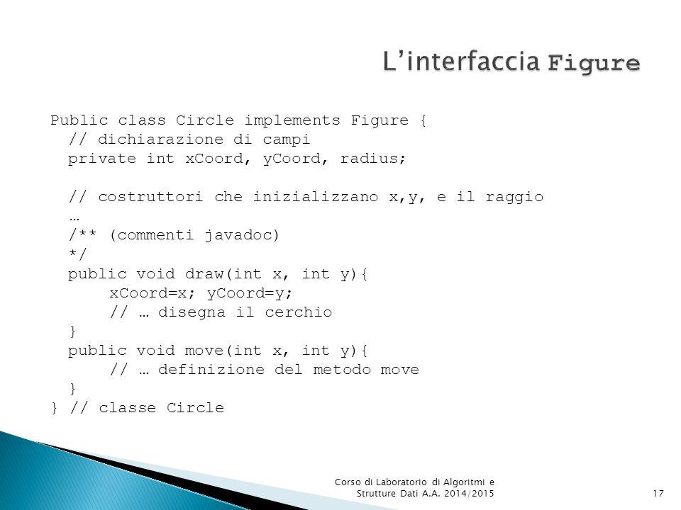 Public class Circle implements Figure { // dichiarazione di campi private int xCoord, yCoord, radius; // costruttori che inizializzano x,y, e il raggio … /** (commenti javadoc) */ public void draw(int x, int y){ xCoord=x; yCoord=y; // … disegna il cerchio } public void move(int x, int y){ // … definizione del metodo move } } // classe Circle Corso di Laboratorio di Algoritmi e Strutture Dati A.A.