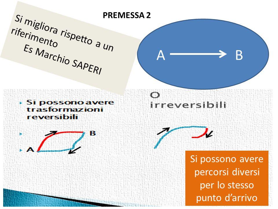 A B Si migliora rispetto a un riferimento Es Marchio SAPERI Si possono avere percorsi diversi per lo stesso punto d'arrivo PREMESSA 2