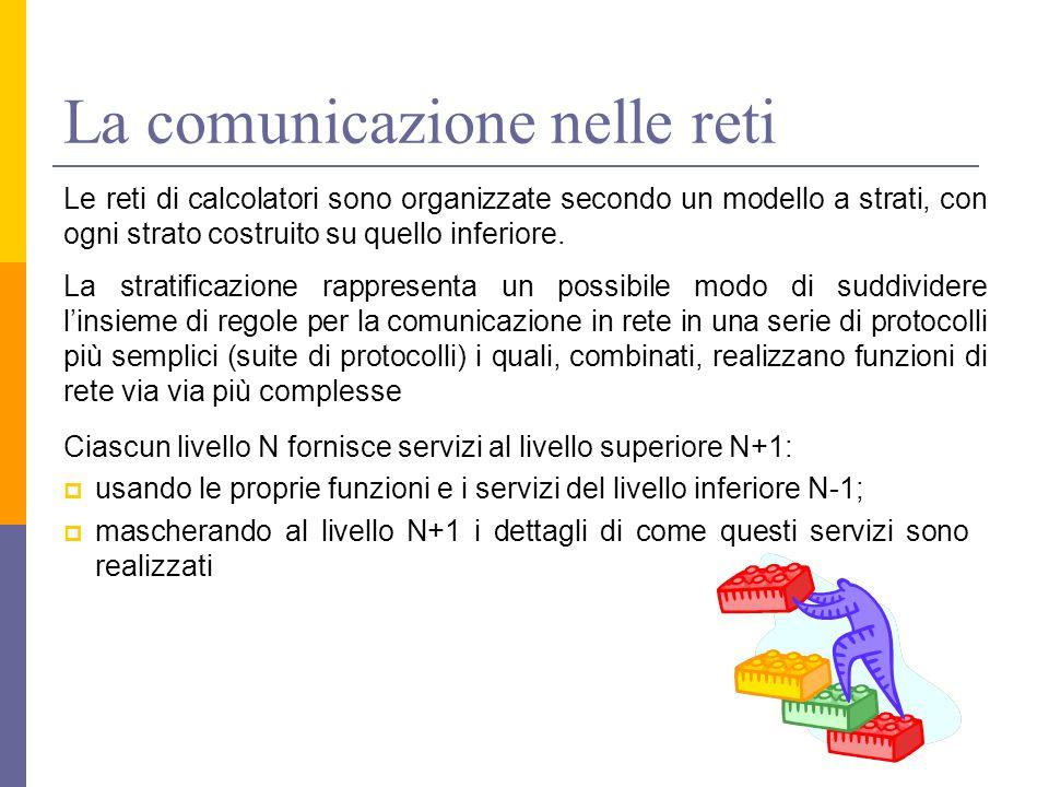 La comunicazione nelle reti Le reti di calcolatori sono organizzate secondo un modello a strati, con ogni strato costruito su quello inferiore. La str