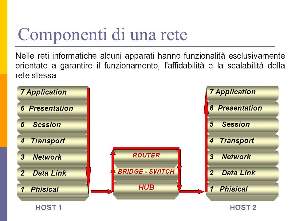 Componenti di una rete 1 Phisical 3 Network 2 Data Link 4 Transport 6 Presentation 5 Session 7 Application 1 Phisical 3 Network 2 Data Link 4 Transpor