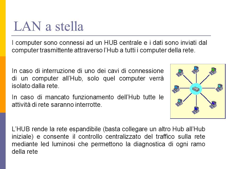 LAN a stella I computer sono connessi ad un HUB centrale e i dati sono inviati dal computer trasmittente attraverso l'Hub a tutti i computer della ret