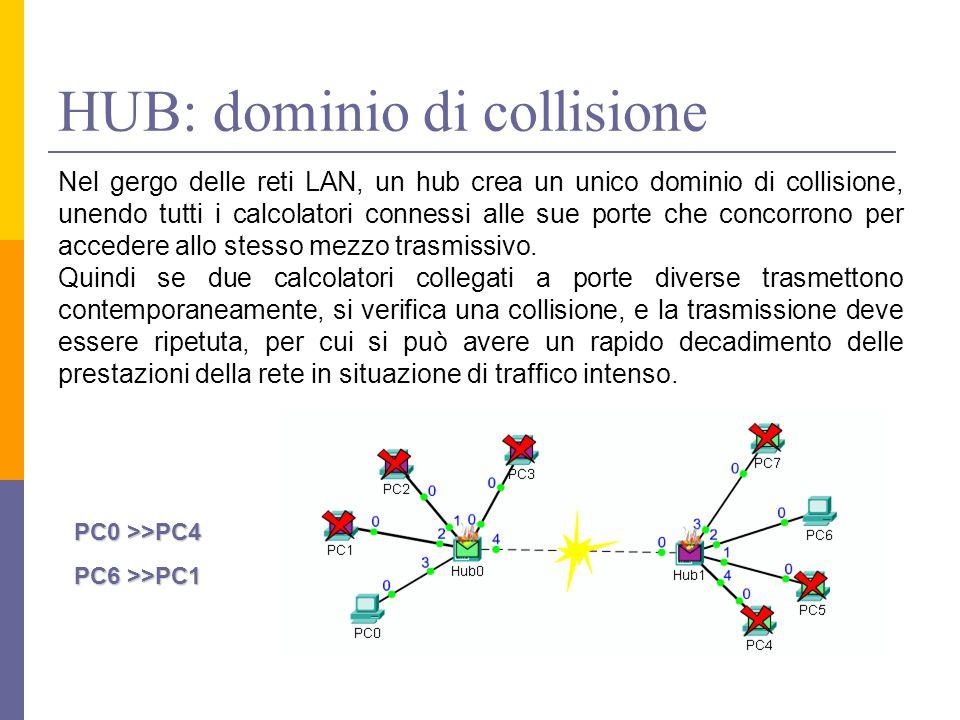 HUB: dominio di collisione Nel gergo delle reti LAN, un hub crea un unico dominio di collisione, unendo tutti i calcolatori connessi alle sue porte che concorrono per accedere allo stesso mezzo trasmissivo.