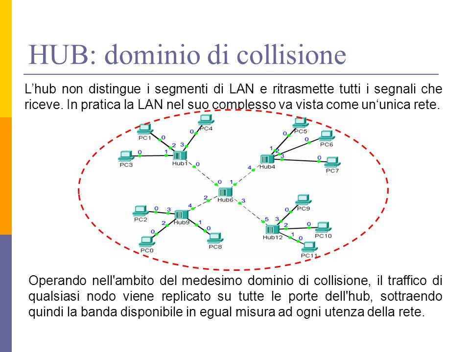 HUB: dominio di collisione Operando nell ambito del medesimo dominio di collisione, il traffico di qualsiasi nodo viene replicato su tutte le porte dell hub, sottraendo quindi la banda disponibile in egual misura ad ogni utenza della rete.