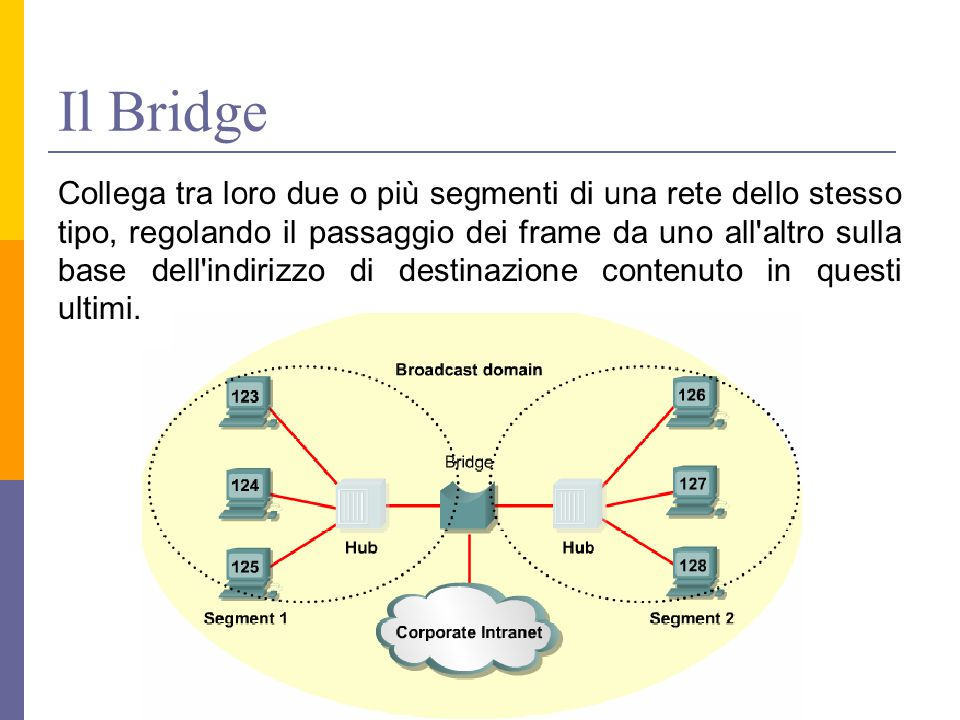 Il Bridge Collega tra loro due o più segmenti di una rete dello stesso tipo, regolando il passaggio dei frame da uno all altro sulla base dell indirizzo di destinazione contenuto in questi ultimi.