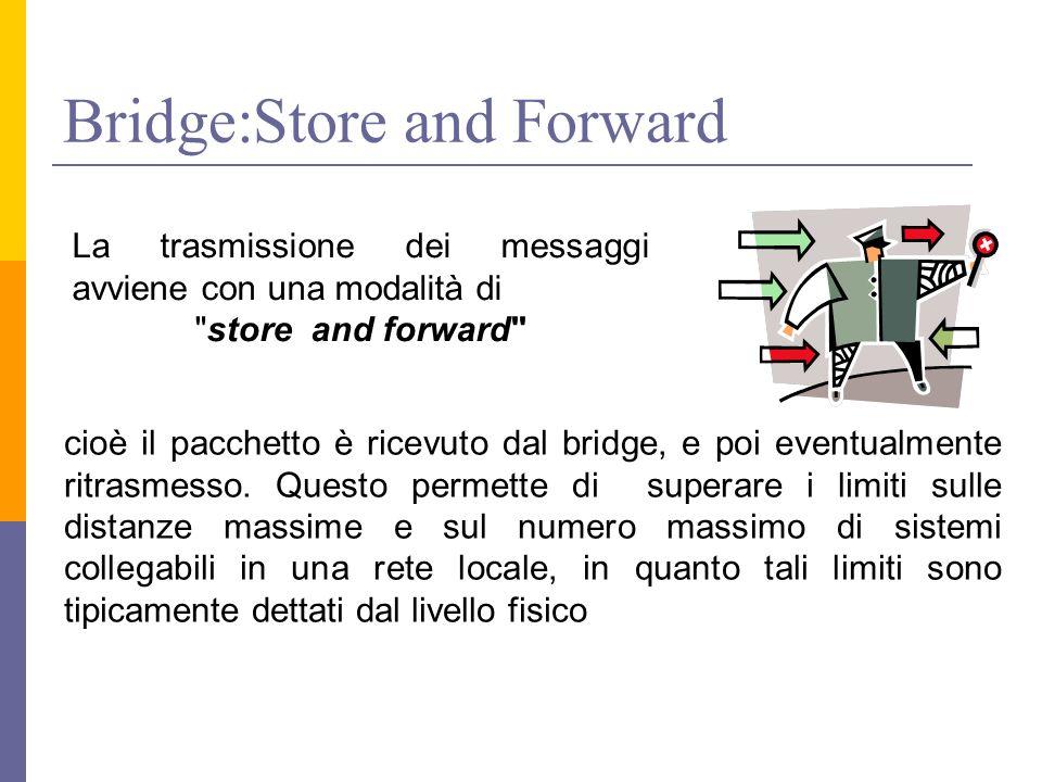 Bridge:Store and Forward La trasmissione dei messaggi avviene con una modalità di store and forward cioè il pacchetto è ricevuto dal bridge, e poi eventualmente ritrasmesso.