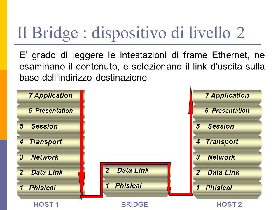 Il Bridge : dispositivo di livello 2 1 Phisical 3 Network 2 Data Link 4 Transport 6 Presentation 5 Session 7 Application 1 Phisical 3 Network 2 Data L