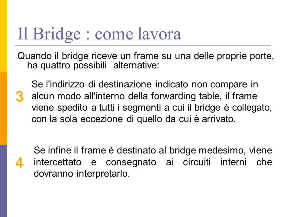Il Bridge : come lavora Quando il bridge riceve un frame su una delle proprie porte, ha quattro possibili alternative: Se l'indirizzo di destinazione