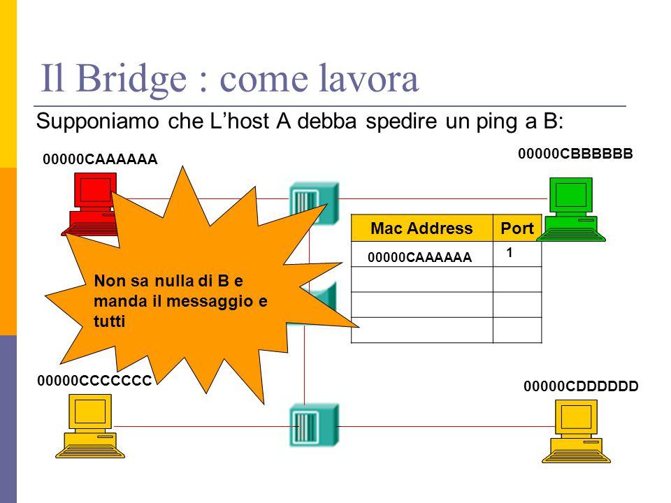Il Bridge : come lavora Supponiamo che L'host A debba spedire un ping a B: 00000CAAAAAA 00000CDDDDDD 00000CCCCCCC 00000CBBBBBB Mac AddressPort Porta 1 Porta 2 00000CAAAAAA 1 Non sa nulla di B e manda il messaggio e tutti
