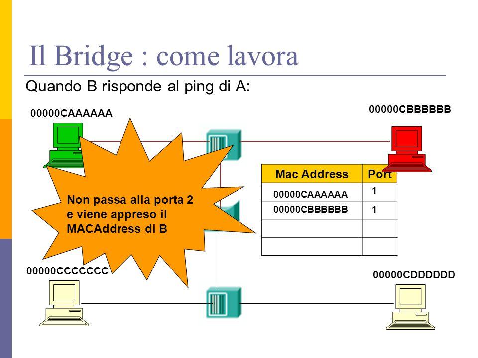 Il Bridge : come lavora Quando B risponde al ping di A: 00000CAAAAAA 00000CDDDDDD 00000CCCCCCC 00000CBBBBBB Porta 1 Porta 2 Mac AddressPort 00000CAAAAAA 1 00000CBBBBBB1 Non passa alla porta 2 e viene appreso il MACAddress di B