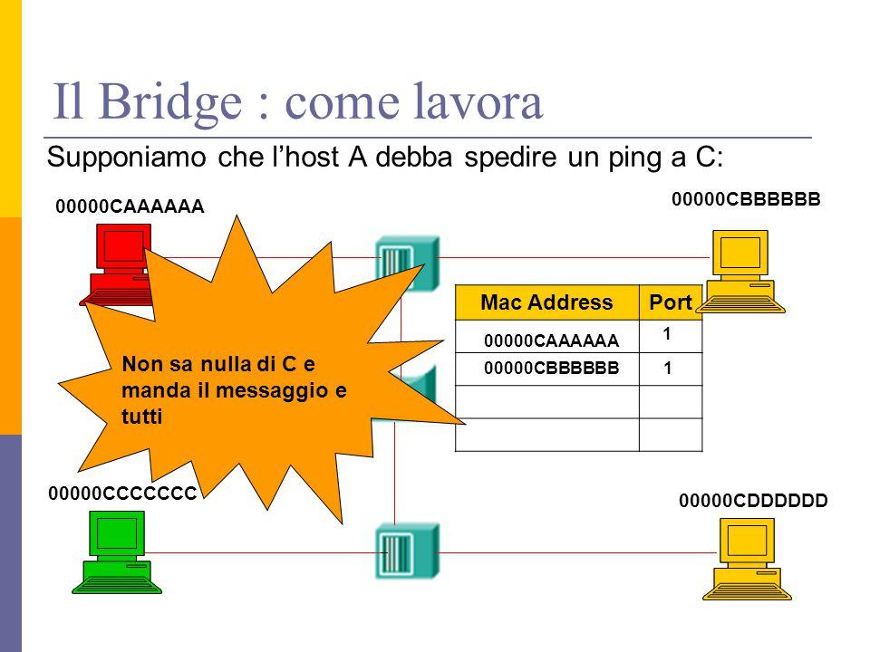 Il Bridge : come lavora Supponiamo che l'host A debba spedire un ping a C: 00000CAAAAAA 00000CDDDDDD 00000CCCCCCC 00000CBBBBBB Porta 1 Porta 2 Mac AddressPort 00000CAAAAAA 1 00000CBBBBBB 1 Non sa nulla di C e manda il messaggio e tutti