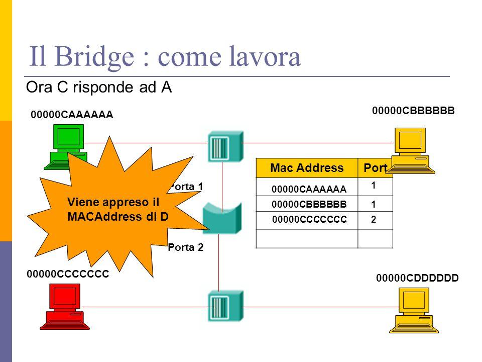 Il Bridge : come lavora Ora C risponde ad A 00000CAAAAAA 00000CDDDDDD 00000CCCCCCC 00000CBBBBBB Porta 1 Porta 2 Mac AddressPort 00000CAAAAAA 1 00000CBBBBBB 1 200000CCCCCCC Viene appreso il MACAddress di D