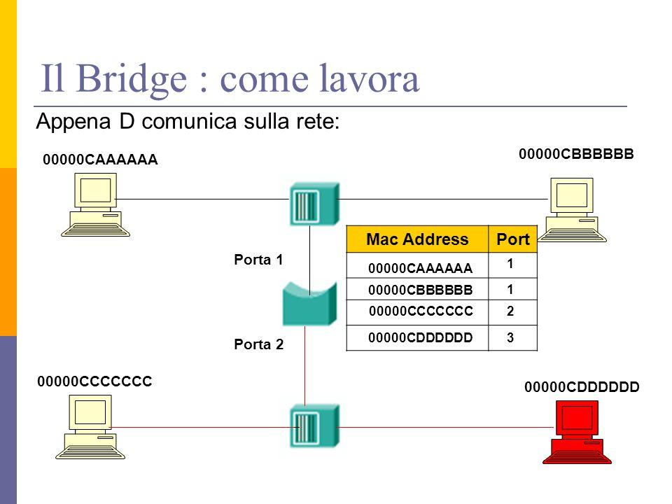 Il Bridge : come lavora Appena D comunica sulla rete: 00000CAAAAAA 00000CDDDDDD 00000CCCCCCC 00000CBBBBBB Porta 1 Porta 2 Mac AddressPort 00000CAAAAAA 1 00000CBBBBBB 1 200000CCCCCCC 00000CDDDDDD3