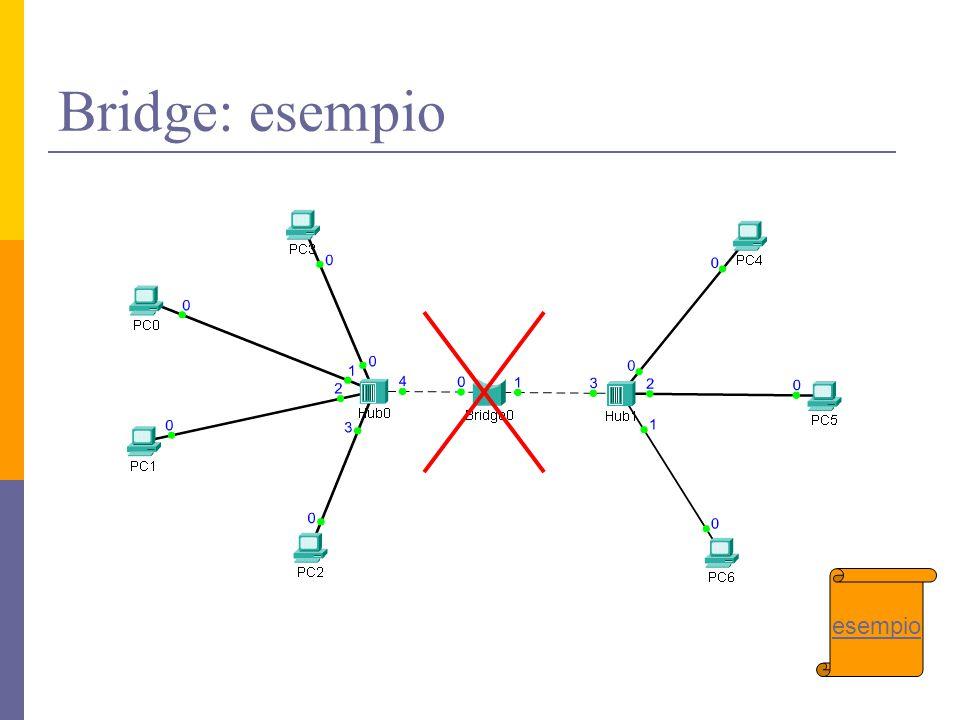 Bridge: esempio esempio