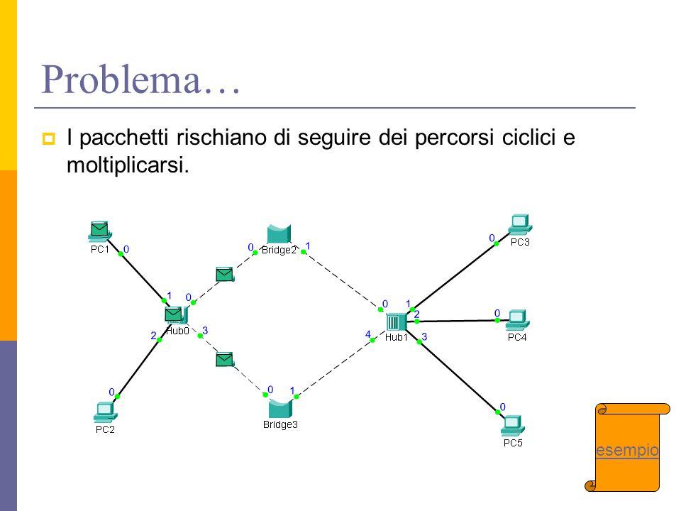 Problema…  I pacchetti rischiano di seguire dei percorsi ciclici e moltiplicarsi. esempio