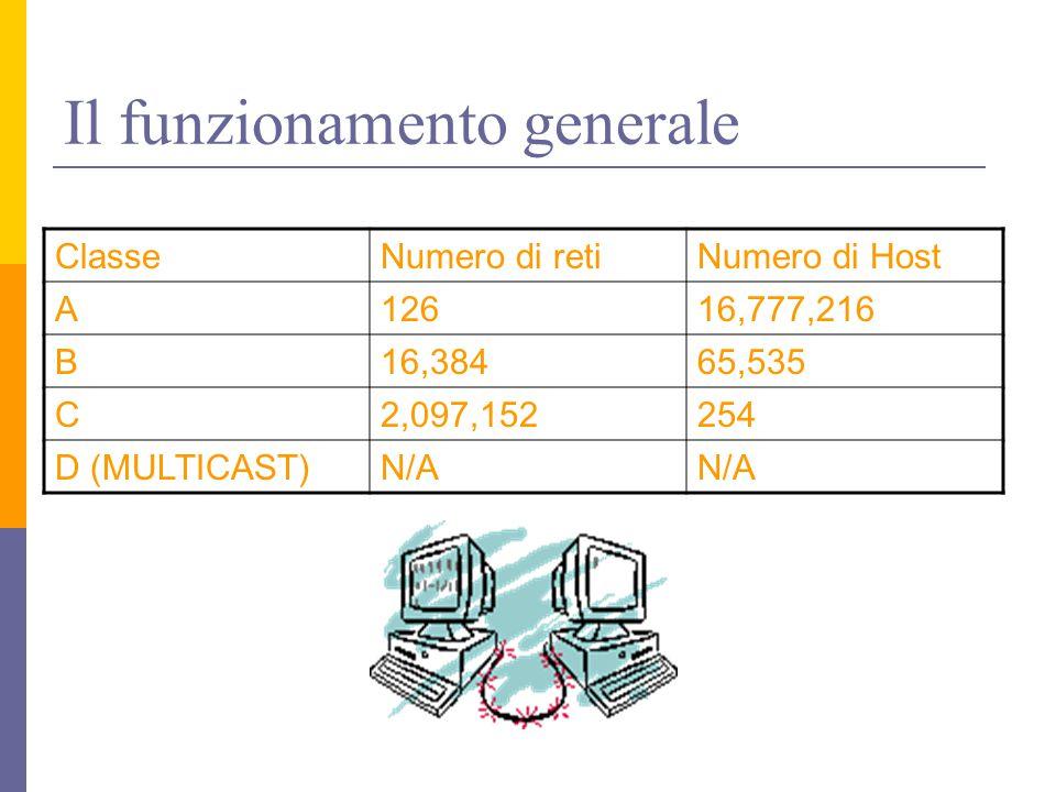 Il funzionamento generale ClasseNumero di retiNumero di Host A12616,777,216 B16,38465,535 C2,097,152254 D (MULTICAST)N/A