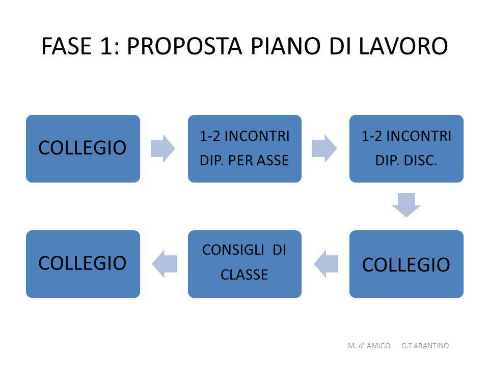 FASE 1: PROPOSTA PIANO DI LAVORO COLLEGI O 1-2 INCONTRI DIP.