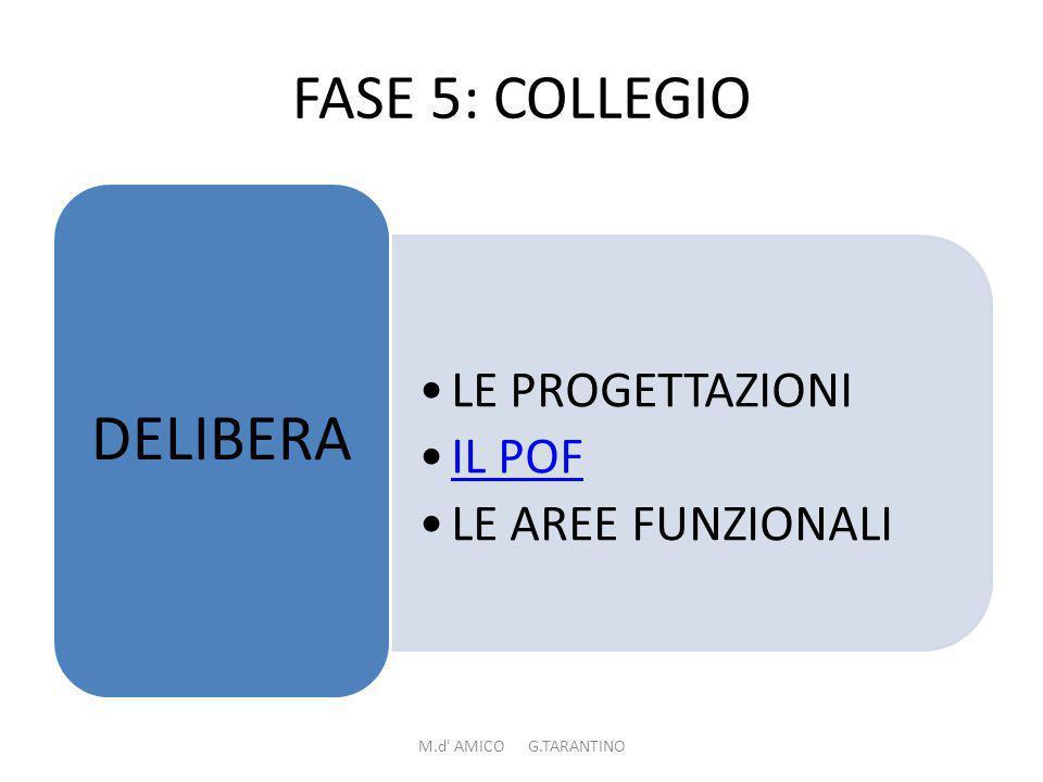 FASE 5: COLLEGIO LE PROGETTAZIONI IL POF LE AREE FUNZIONALI DELIBERA M.d AMICO G.TARANTINO