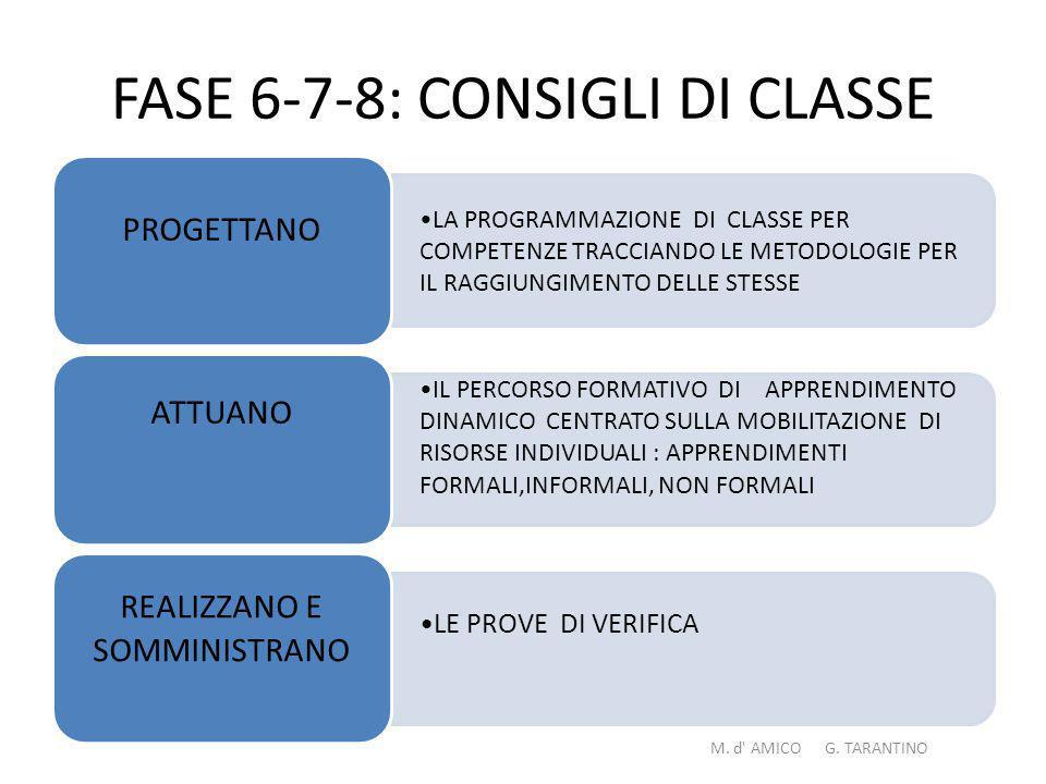 FASE 6-7-8: CONSIGLI DI CLASSE LA PROGR AMMA ZIONE DI CLASSE PER COMP ETENZE TRACCI ANDO LE METOD OLOGI E PER IL RAGGI UNGIM ENTO DELLE STESSE PROGETTANO IL PERCO RSO FORMA TIVO DI APPRE NDIME NTO DINAMI CO CENTR ATO SULLA MOBILI TAZION E DI RISORS E INDIVID UALI : APPRE NDIME NTI FORMA LI,INFO RMALI, NON FORMA LI ATTUANO LE PROVE DI VERIFICA REALIZZANO E SOMMINISTRANO M.