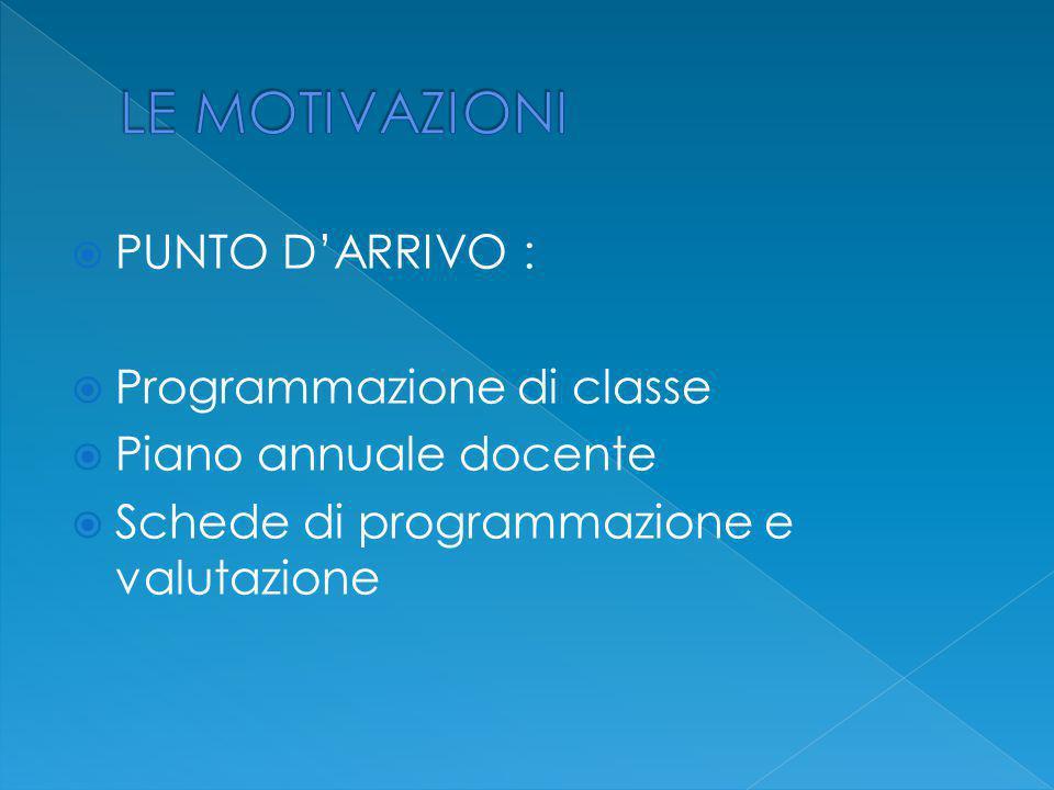  PUNTO D'ARRIVO :  Programmazione di classe  Piano annuale docente  Schede di programmazione e valutazione