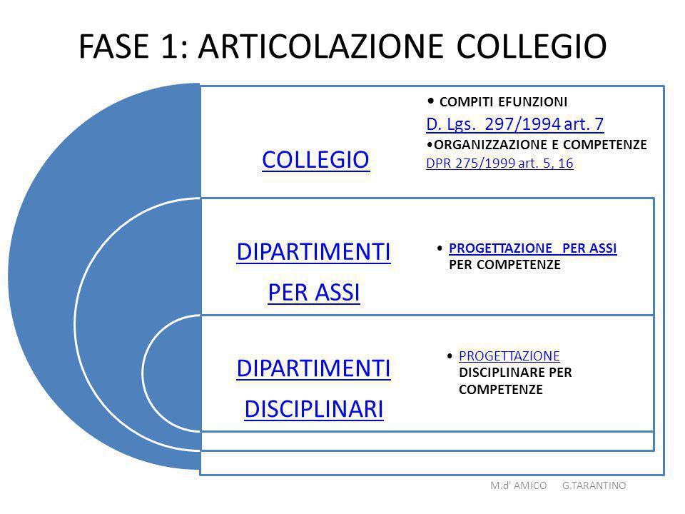 FASE 1: ARTICOLAZIONE COLLEGIO COLLEGIO DIPARTIMENTI PER ASSI DIPARTIMENTI DISCIPLINARI COMPITI EFUNZIONI D.