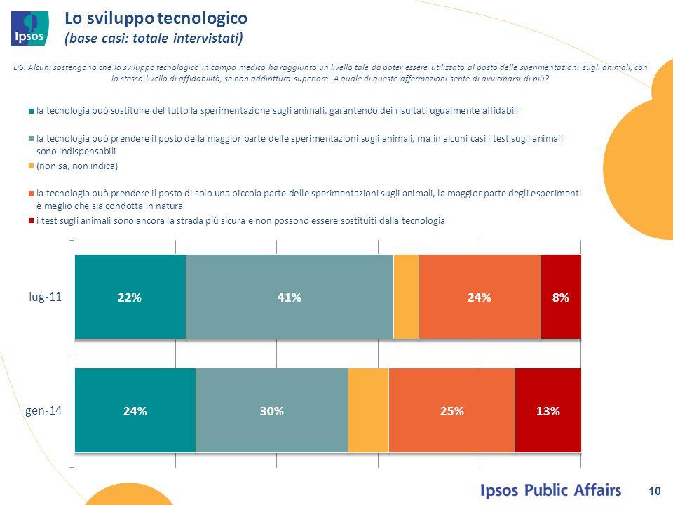 Lo sviluppo tecnologico (base casi: totale intervistati) 10 D6. Alcuni sostengono che lo sviluppo tecnologico in campo medico ha raggiunto un livello