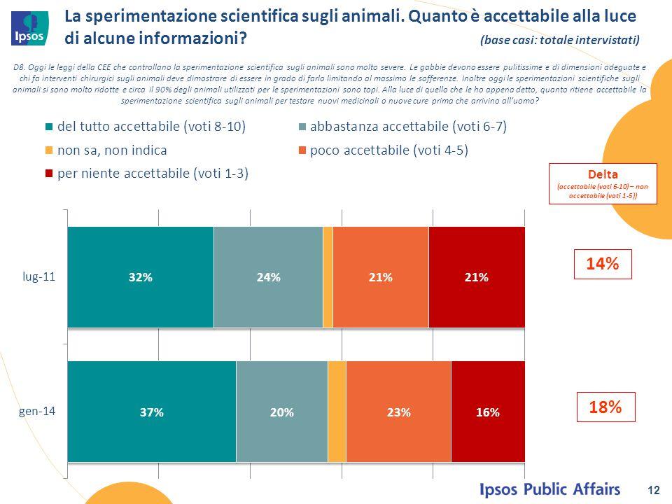 La sperimentazione scientifica sugli animali. Quanto è accettabile alla luce di alcune informazioni? (base casi: totale intervistati) 12 D8. Oggi le l