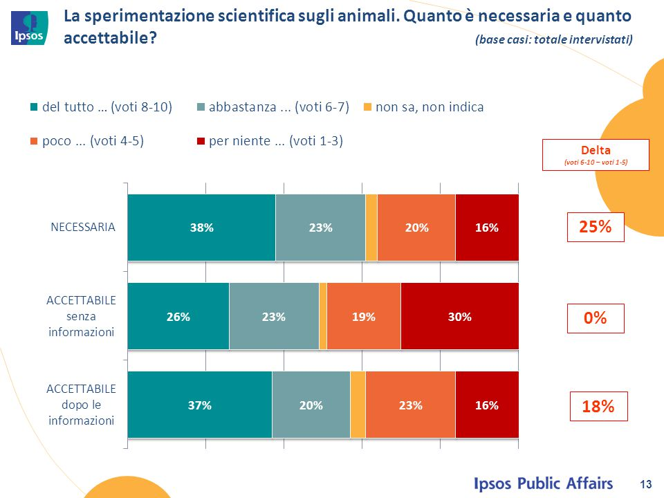 La sperimentazione scientifica sugli animali. Quanto è necessaria e quanto accettabile? (base casi: totale intervistati) 13 Delta (voti 6-10 – voti 1-