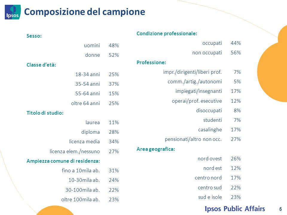 5 Composizione del campione Sesso: uomini48% donne52% Classe d'età: 18-34 anni25% 35-54 anni37% 55-64 anni15% oltre 64 anni25% Titolo di studio: laure