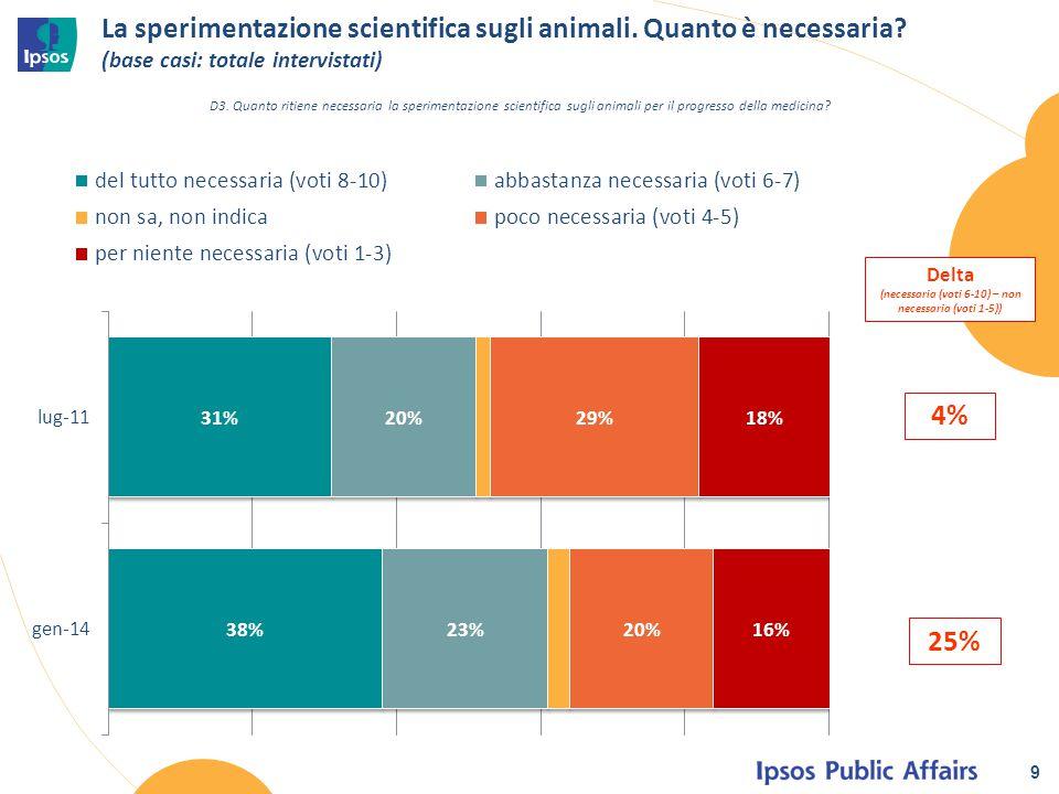 La sperimentazione scientifica sugli animali. Quanto è necessaria? (base casi: totale intervistati) 9 D3. Quanto ritiene necessaria la sperimentazione
