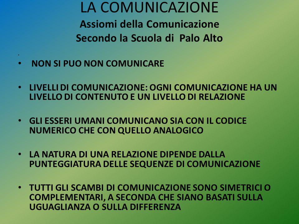 LA COMUNICAZIONE Assiomi della Comunicazione Secondo la Scuola di Palo Alto NON SI PUO NON COMUNICARE LIVELLI DI COMUNICAZIONE: OGNI COMUNICAZIONE HA