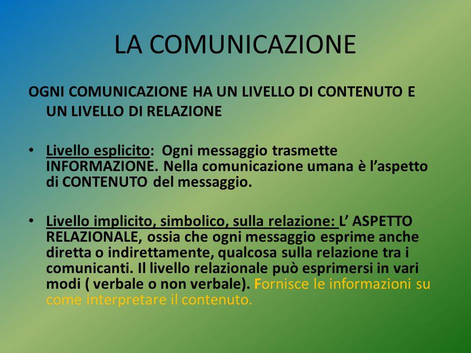 LA COMUNICAZIONE OGNI COMUNICAZIONE HA UN LIVELLO DI CONTENUTO E UN LIVELLO DI RELAZIONE Livello esplicito: Ogni messaggio trasmette INFORMAZIONE. Nel