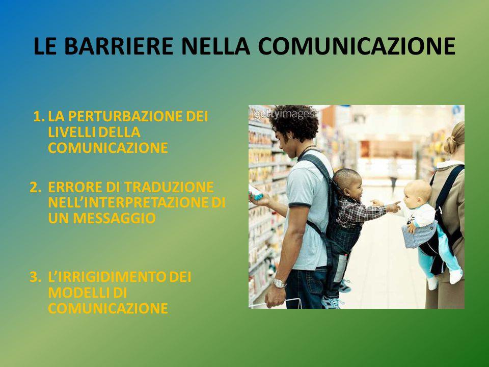 LE BARRIERE NELLA COMUNICAZIONE 1.LA PERTURBAZIONE DEI LIVELLI DELLA COMUNICAZIONE 2.ERRORE DI TRADUZIONE NELL'INTERPRETAZIONE DI UN MESSAGGIO 3.L'IRR