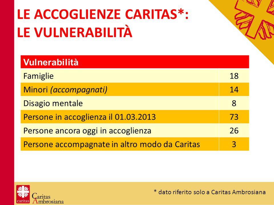LE ACCOGLIENZE CARITAS*: LE VULNERABILITÀ Vulnerabilità Famiglie18 Minori (accompagnati)14 Disagio mentale8 Persone in accoglienza il 01.03.201373 Per