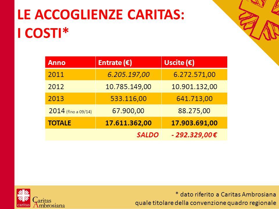 LE ACCOGLIENZE CARITAS: I COSTI* AnnoEntrate (€)Uscite (€) 20116.205.197,006.272.571,00 201210.785.149,0010.901.132,00 2013533.116,00641.713,00 2014 (