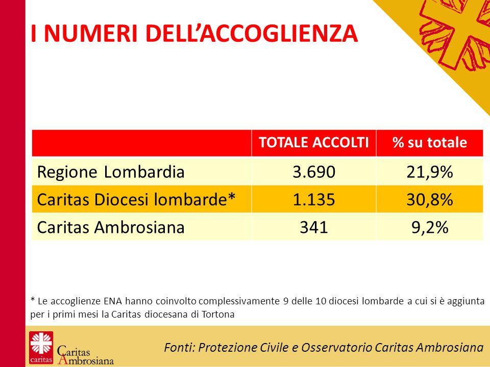 I NUMERI DELL'ACCOGLIENZA Fonti: Protezione Civile e Osservatorio Caritas Ambrosiana TOTALE ACCOLTI% su totale Regione Lombardia3.69021,9% Caritas Dio