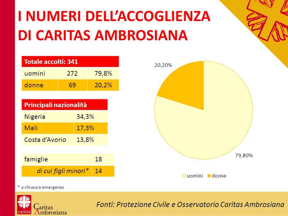 I NUMERI DELL'ACCOGLIENZA DI CARITAS AMBROSIANA Fonti: Protezione Civile e Osservatorio Caritas Ambrosiana * a chiusura emergenza Totale accolti: 341