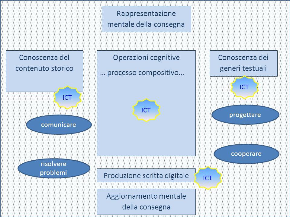 Conoscenza dei generi testuali Rappresentazione mentale della consegna Conoscenza del contenuto storico Operazioni cognitive … processo compositivo...