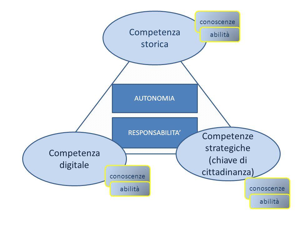Competenza storica conoscenze abilità AUTONOMIA RESPONSABILITA' Competenze strategiche (chiave di cittadinanza) Competenza digitale conoscenze abilità