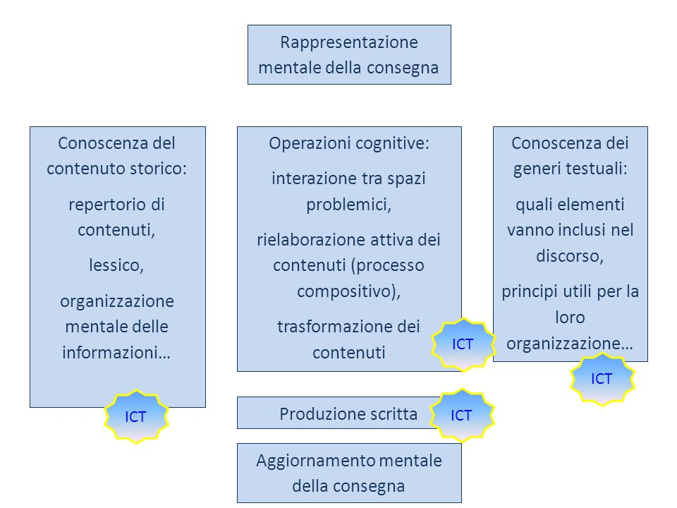 Conoscenza dei generi testuali: quali elementi vanno inclusi nel discorso, principi utili per la loro organizzazione… Rappresentazione mentale della c
