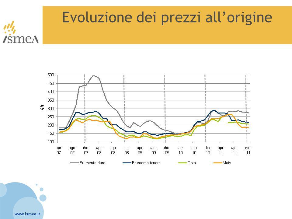 www.ismea.it Stime 2012 degli investimenti e delle produzioni dei principali cereali in Italia  ISMEA ha provveduto a realizzare a marzo 2012 una stima degli investimenti a frumento duro, frumento tenero, orzo e mais attraverso un'indagine qualitativa, rivolgendosi ad interlocutori privilegiati tra gli operatori di mercato che hanno fornito per le regioni più rappresentative l'evoluzione delle superfici (Focus Cereali Ismea del 21 marzo 2012).