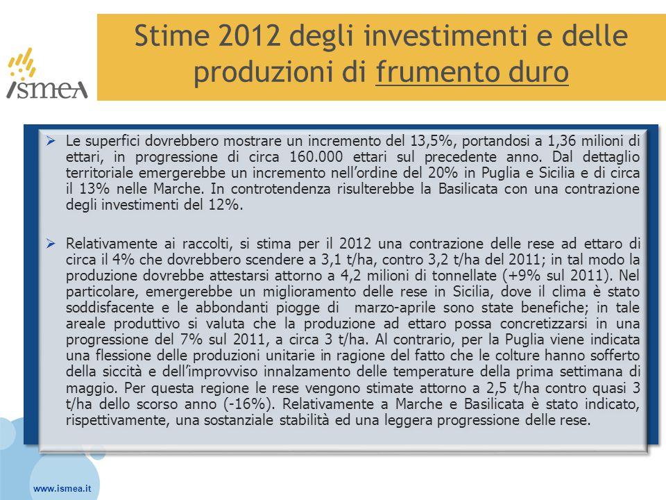 www.ismea.it Stime 2012 degli investimenti e delle produzioni di frumento duro  Le superfici dovrebbero mostrare un incremento del 13,5%, portandosi a 1,36 milioni di ettari, in progressione di circa 160.000 ettari sul precedente anno.