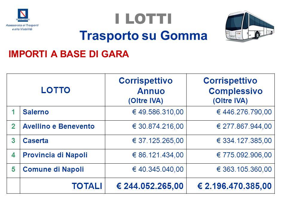 Assessorato ai Trasporti e alla Viabilità IMPORTI A BASE DI GARA LOTTO Corrispettivo Annuo (Oltre IVA) Corrispettivo Complessivo (Oltre IVA) 1Salerno€