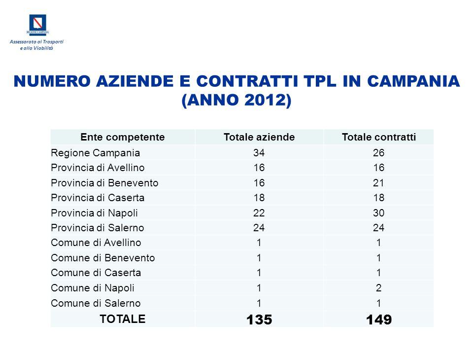Assessorato ai Trasporti e alla Viabilità Ente competenteTotale aziendeTotale contratti Regione Campania3426 Provincia di Avellino16 Provincia di Bene