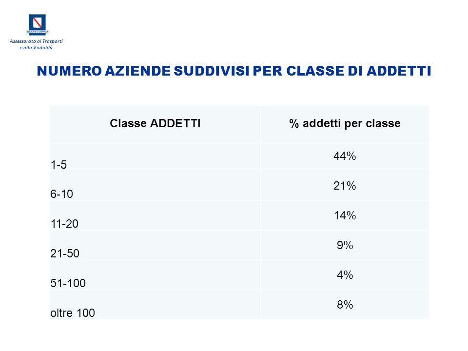 Assessorato ai Trasporti e alla Viabilità Classe ADDETTI% addetti per classe 1-5 44% 6-10 21% 11-20 14% 21-50 9% 51-100 4% oltre 100 8% NUMERO AZIENDE